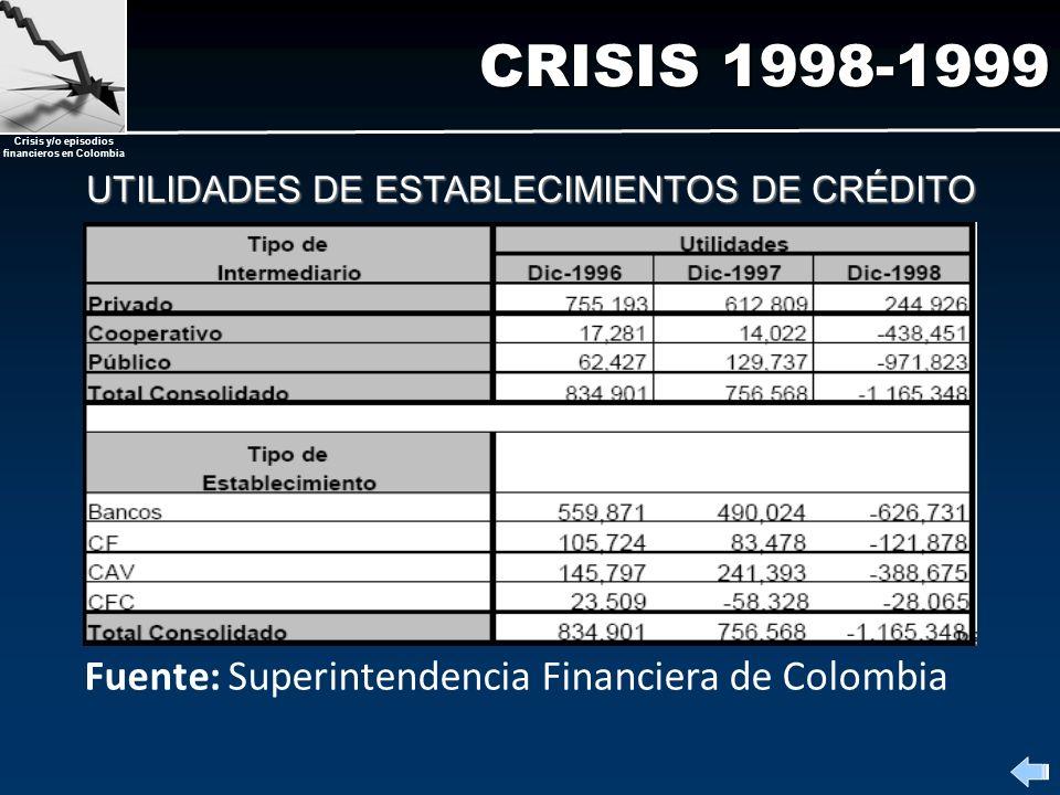 UTILIDADES DE ESTABLECIMIENTOS DE CRÉDITO