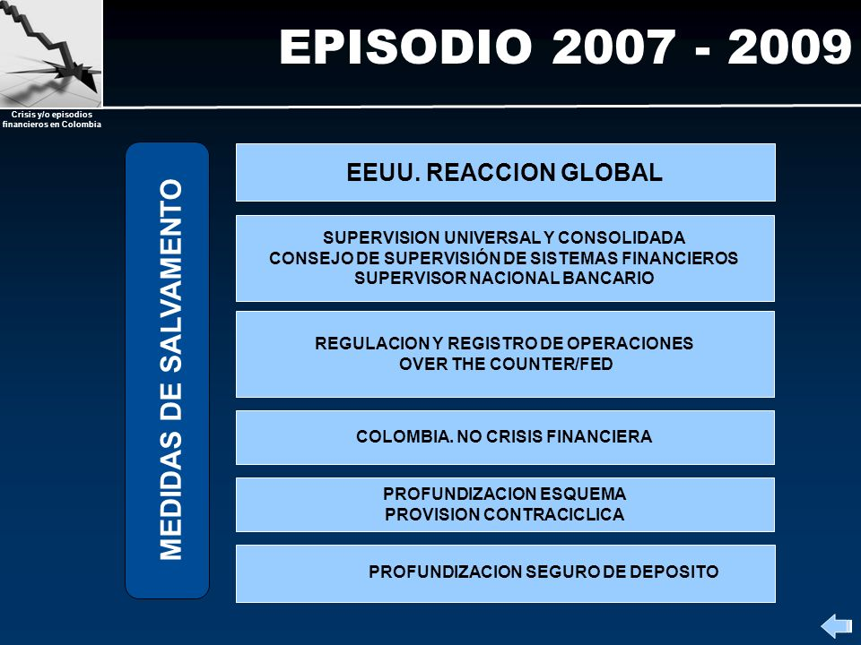EPISODIO 2007 - 2009 MEDIDAS DE SALVAMENTO EEUU. REACCION GLOBAL