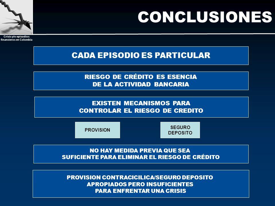 CONCLUSIONES CADA EPISODIO ES PARTICULAR RIESGO DE CRÉDITO ES ESENCIA