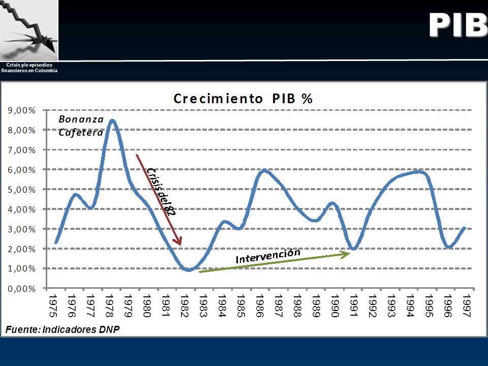 PIB 1975. 1976. 1977. 1978. 1979. 1980. 1981. 1982. 1983. 1984. 1985. 1986. 1987. 1988.