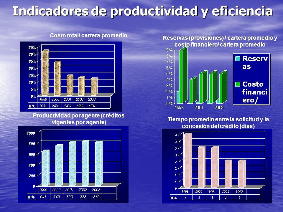 Indicadores de productividad y eficiencia
