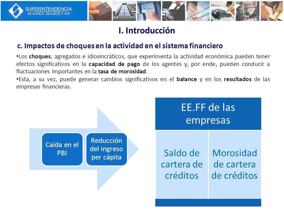 I. Introducción c. Impactos de choques en la actividad en el sistema financiero.