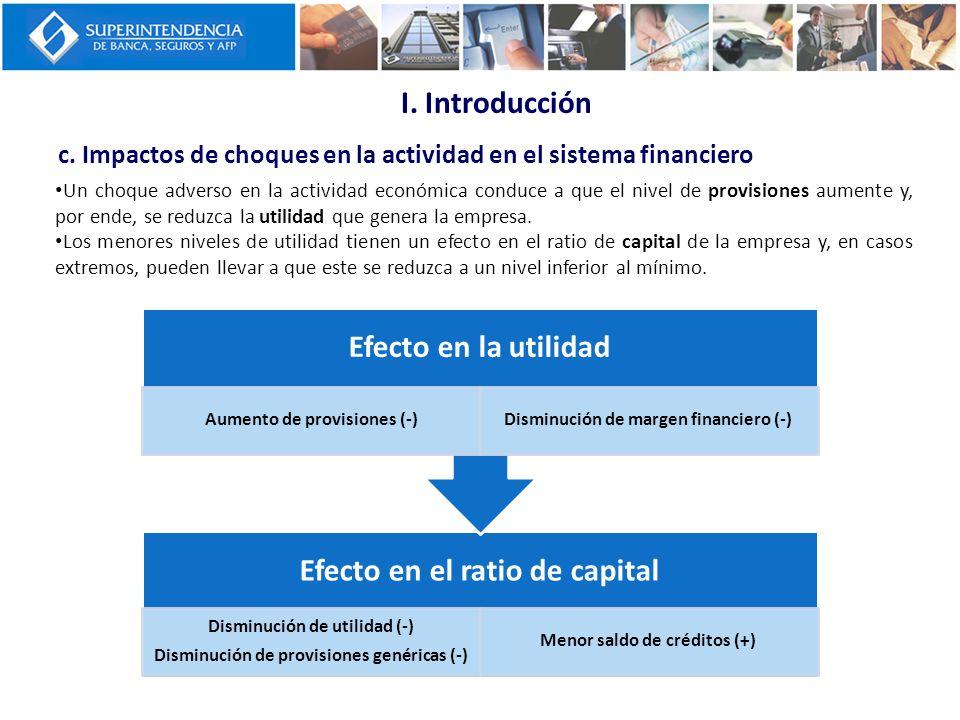 I. Introducción Efecto en la utilidad Efecto en el ratio de capital