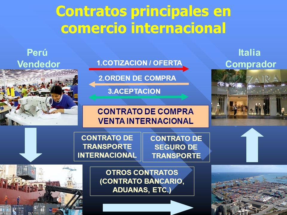 Contratos principales en comercio internacional