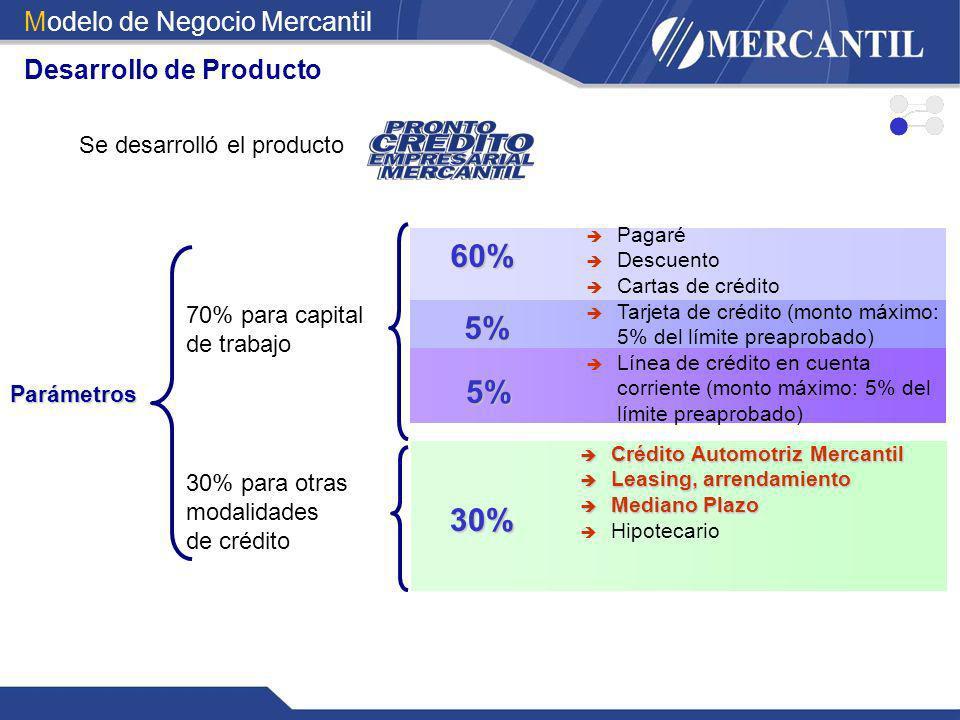 60% 5% 5% 30% Modelo de Negocio Mercantil Desarrollo de Producto