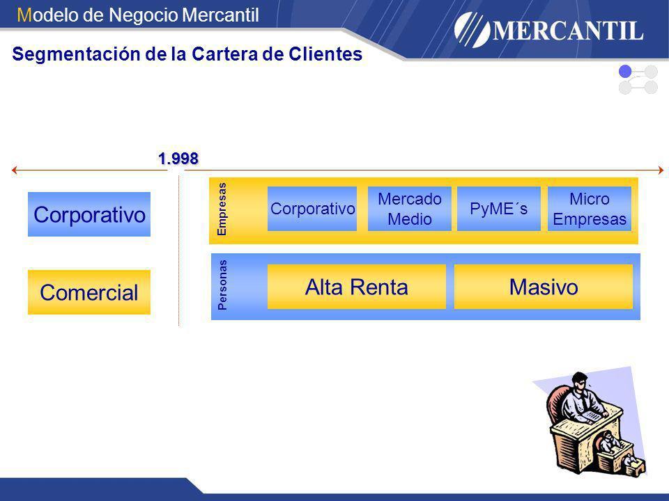 Corporativo Comercial Alta Renta Masivo Modelo de Negocio Mercantil