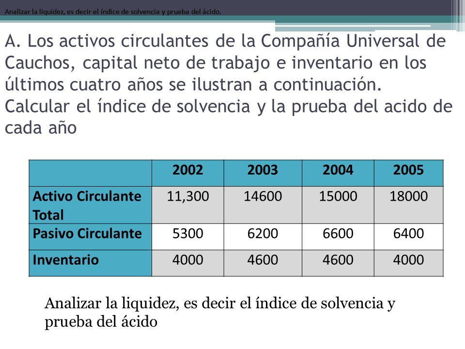 Analizar la liquidez, es decir el índice de solvencia y prueba del ácido.