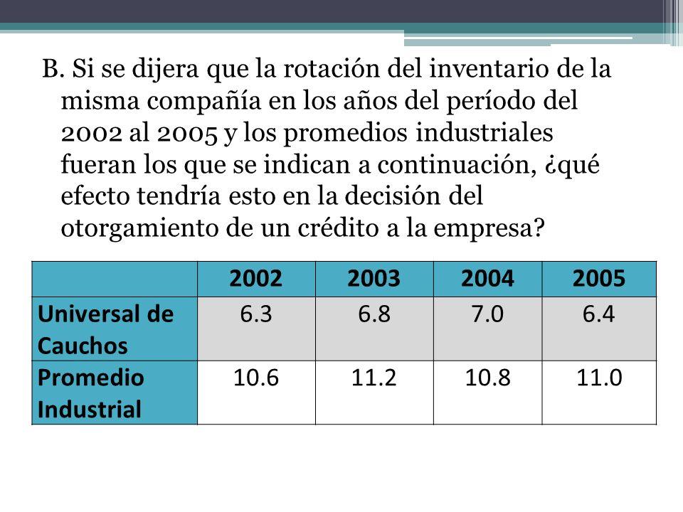 B. Si se dijera que la rotación del inventario de la misma compañía en los años del período del 2002 al 2005 y los promedios industriales fueran los que se indican a continuación, ¿qué efecto tendría esto en la decisión del otorgamiento de un crédito a la empresa