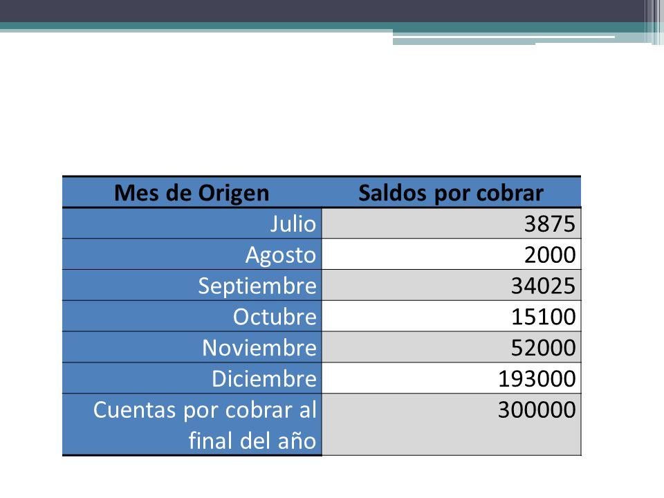 Mes de OrigenSaldos por cobrar. Julio. 3875. Agosto. 2000. Septiembre. 34025. Octubre. 15100. Noviembre.