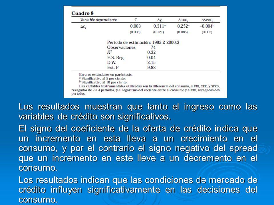 Los resultados muestran que tanto el ingreso como las variables de crédito son significativos.