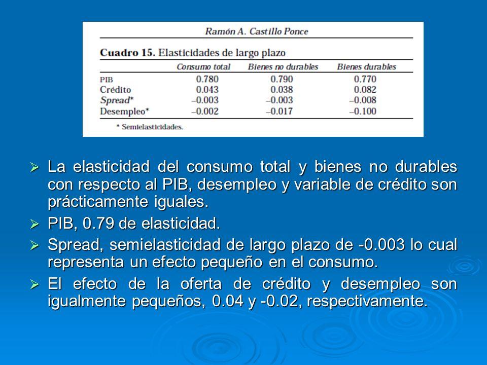 La elasticidad del consumo total y bienes no durables con respecto al PIB, desempleo y variable de crédito son prácticamente iguales.