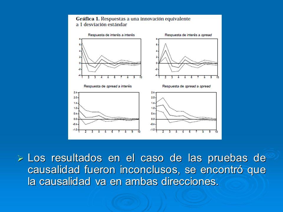 Los resultados en el caso de las pruebas de causalidad fueron inconclusos, se encontró que la causalidad va en ambas direcciones.
