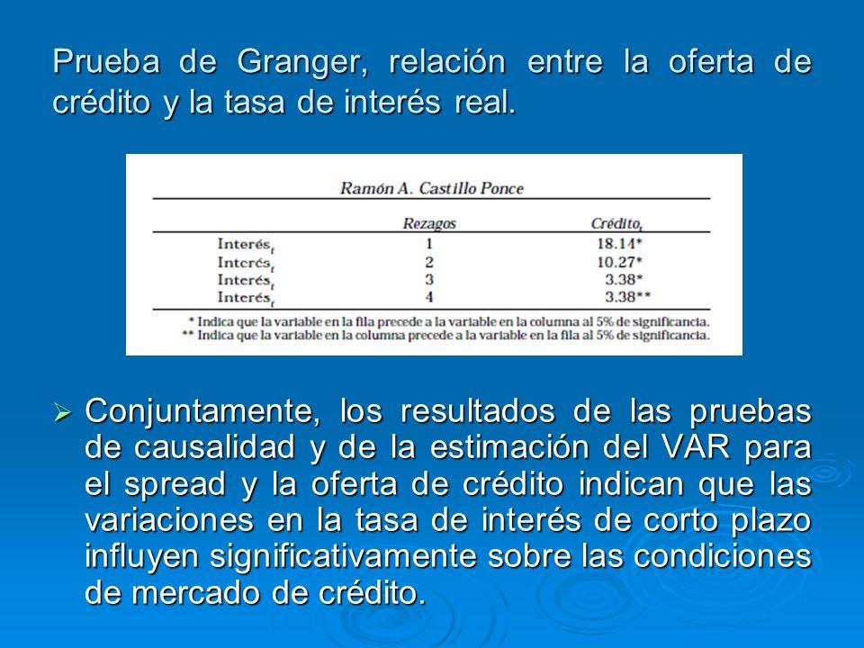 Prueba de Granger, relación entre la oferta de crédito y la tasa de interés real.