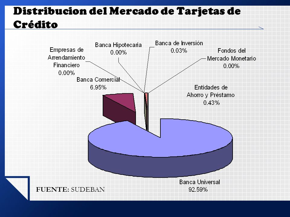 Distribucion del Mercado de Tarjetas de Crédito