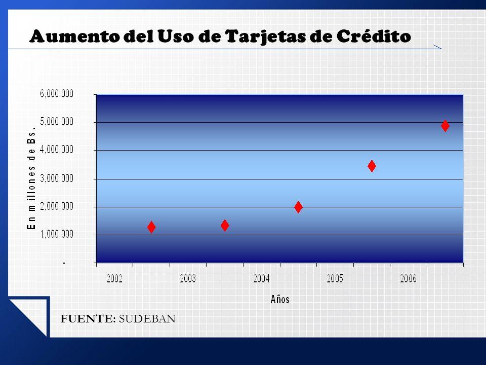 Aumento del Uso de Tarjetas de Crédito