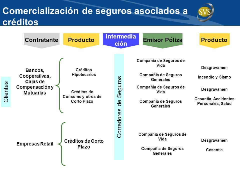 Comercialización de seguros asociados a créditos