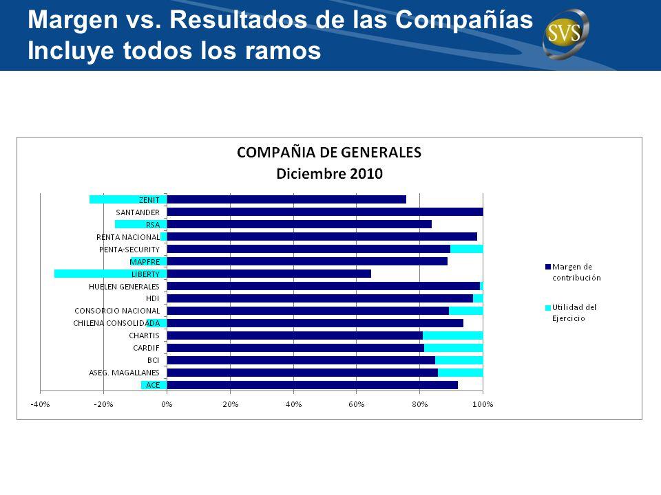 Margen vs. Resultados de las Compañías Incluye todos los ramos