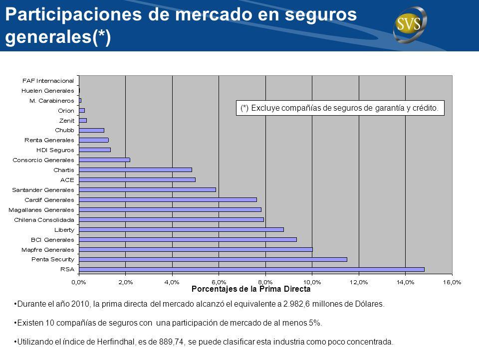 Participaciones de mercado en seguros generales(*)