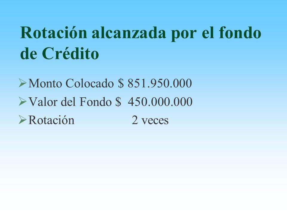 Rotación alcanzada por el fondo de Crédito