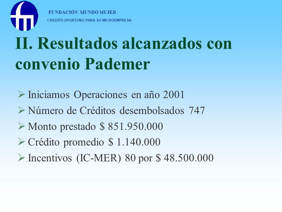 II. Resultados alcanzados con convenio Pademer