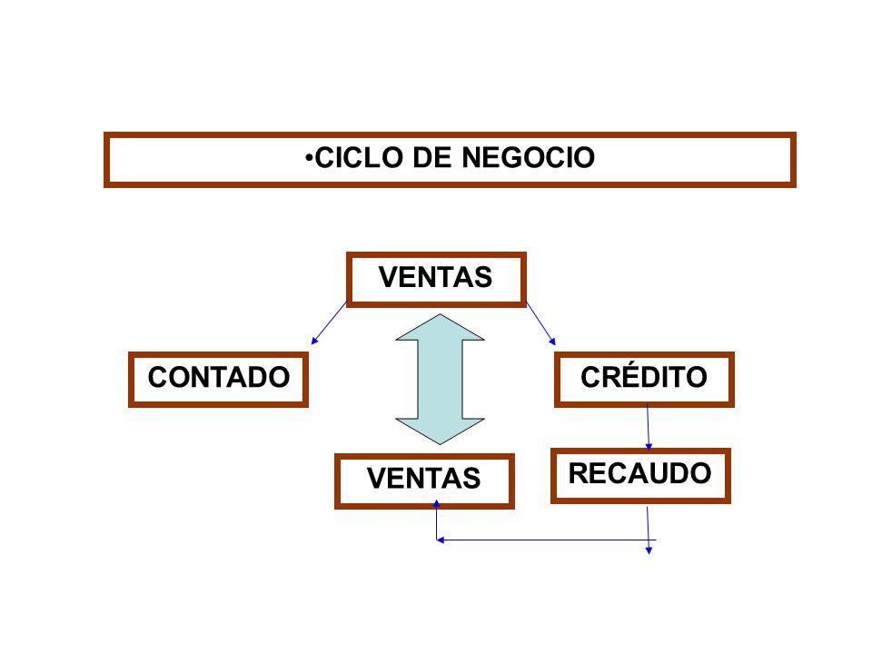 CICLO DE NEGOCIO VENTAS CONTADO CRÉDITO VENTAS RECAUDO