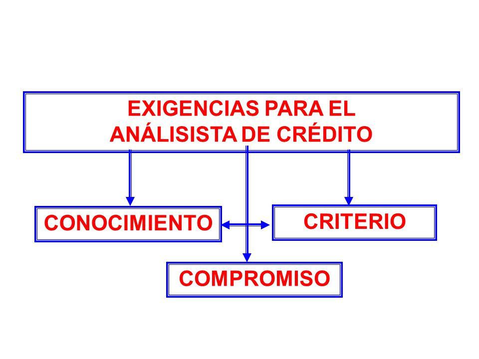EXIGENCIAS PARA EL ANÁLISISTA DE CRÉDITO CONOCIMIENTO CRITERIO COMPROMISO