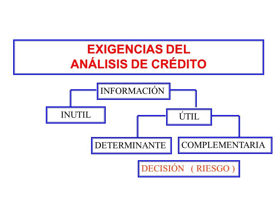 EXIGENCIAS DEL ANÁLISIS DE CRÉDITO