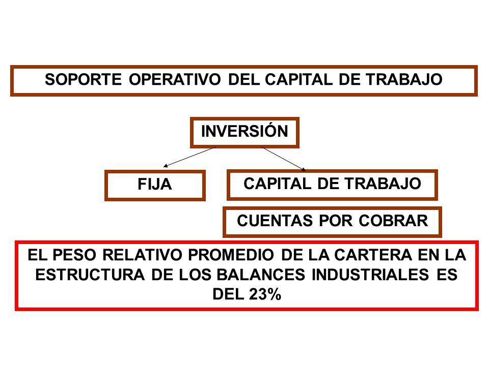 SOPORTE OPERATIVO DEL CAPITAL DE TRABAJO