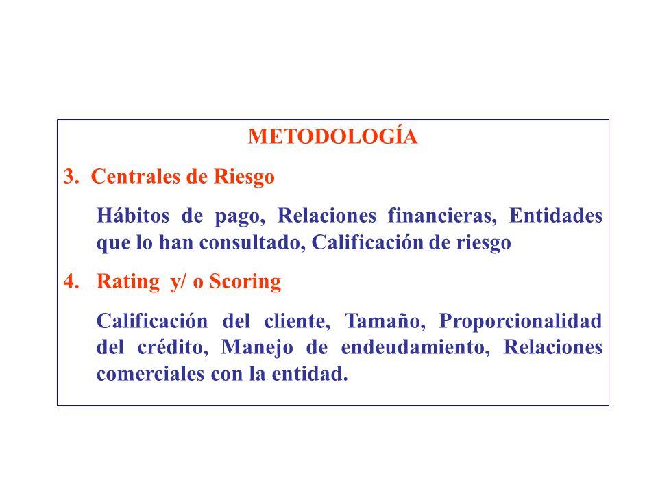 METODOLOGÍA 3. Centrales de Riesgo. Hábitos de pago, Relaciones financieras, Entidades que lo han consultado, Calificación de riesgo.