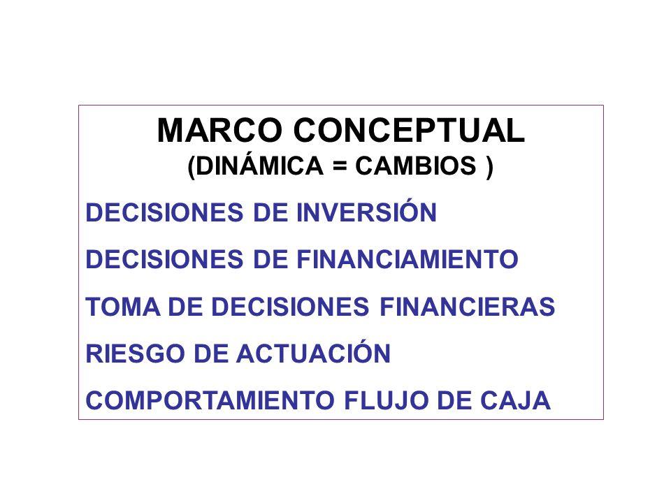 MARCO CONCEPTUAL (DINÁMICA = CAMBIOS ) DECISIONES DE INVERSIÓN