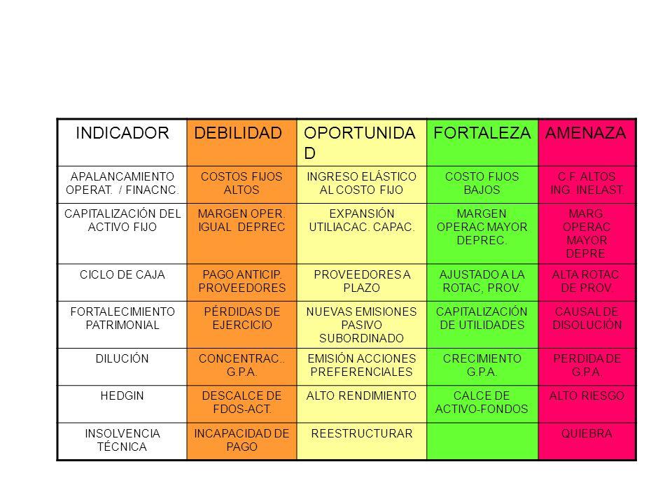INDICADOR DEBILIDAD OPORTUNIDAD FORTALEZA AMENAZA
