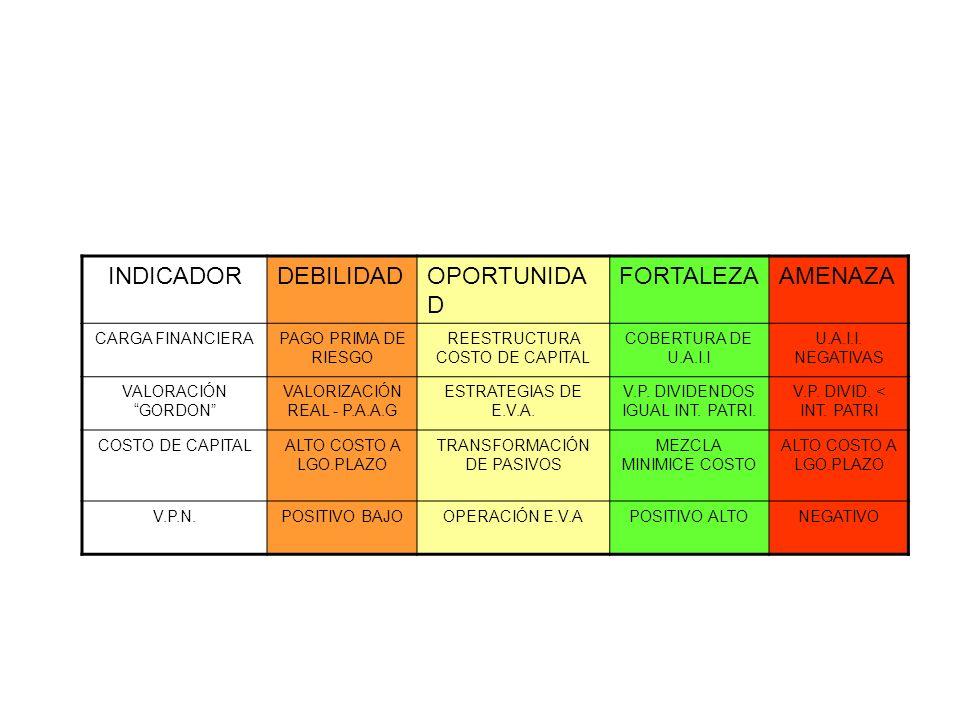 INDICADOR DEBILIDAD OPORTUNIDAD FORTALEZA AMENAZA CARGA FINANCIERA