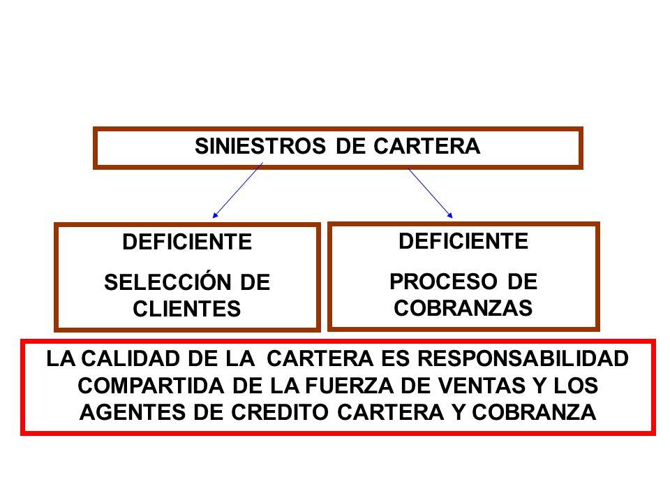 SINIESTROS DE CARTERA DEFICIENTE. SELECCIÓN DE CLIENTES. DEFICIENTE. PROCESO DE COBRANZAS.
