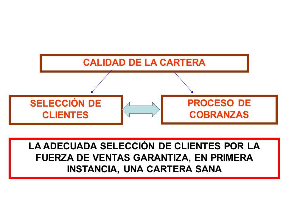 CALIDAD DE LA CARTERA SELECCIÓN DE CLIENTES. PROCESO DE COBRANZAS.