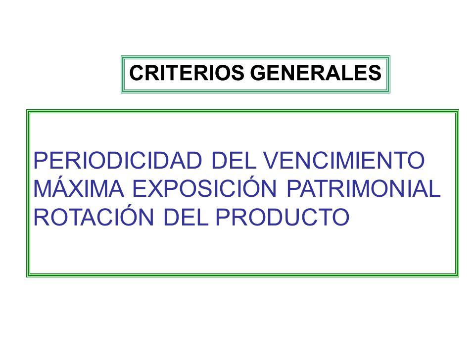 PERIODICIDAD DEL VENCIMIENTO MÁXIMA EXPOSICIÓN PATRIMONIAL