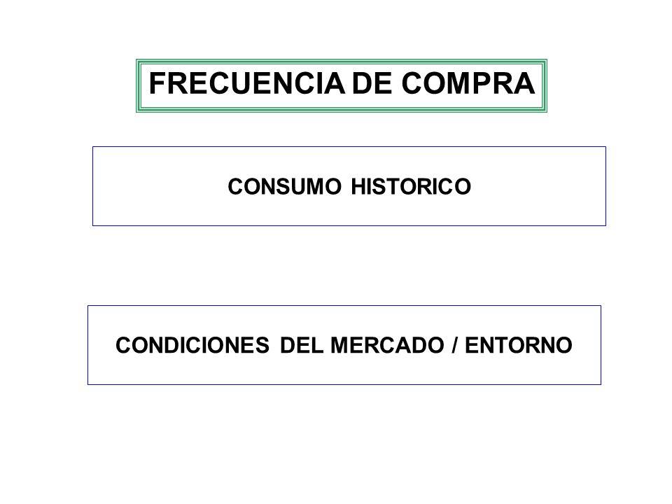 CONDICIONES DEL MERCADO / ENTORNO