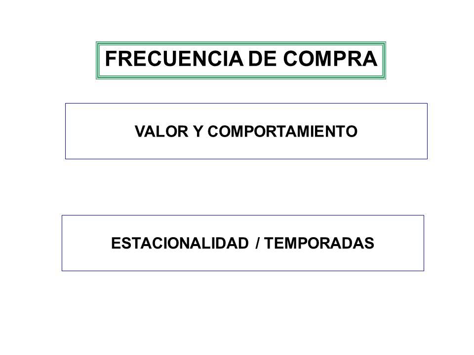VALOR Y COMPORTAMIENTO ESTACIONALIDAD / TEMPORADAS