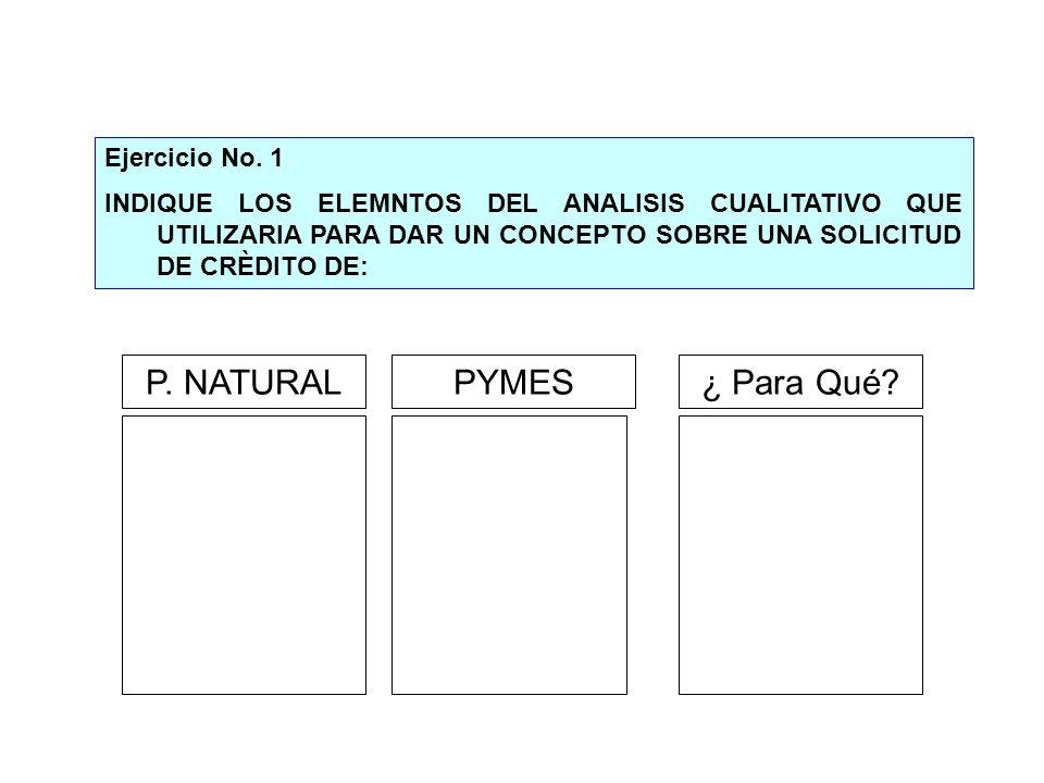 P. NATURAL PYMES ¿ Para Qué Ejercicio No. 1