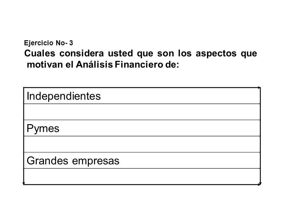 Independientes Pymes Grandes empresas