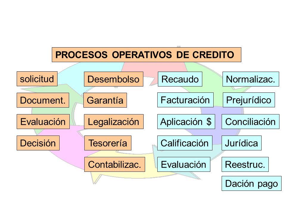 PROCESOS OPERATIVOS DE CREDITO