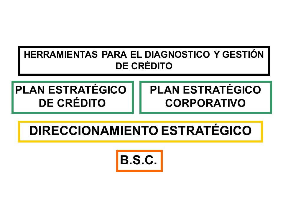 DIRECCIONAMIENTO ESTRATÉGICO
