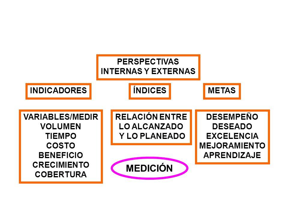 MEDICIÓN PERSPECTIVAS INTERNAS Y EXTERNAS INDICADORES ÍNDICES METAS