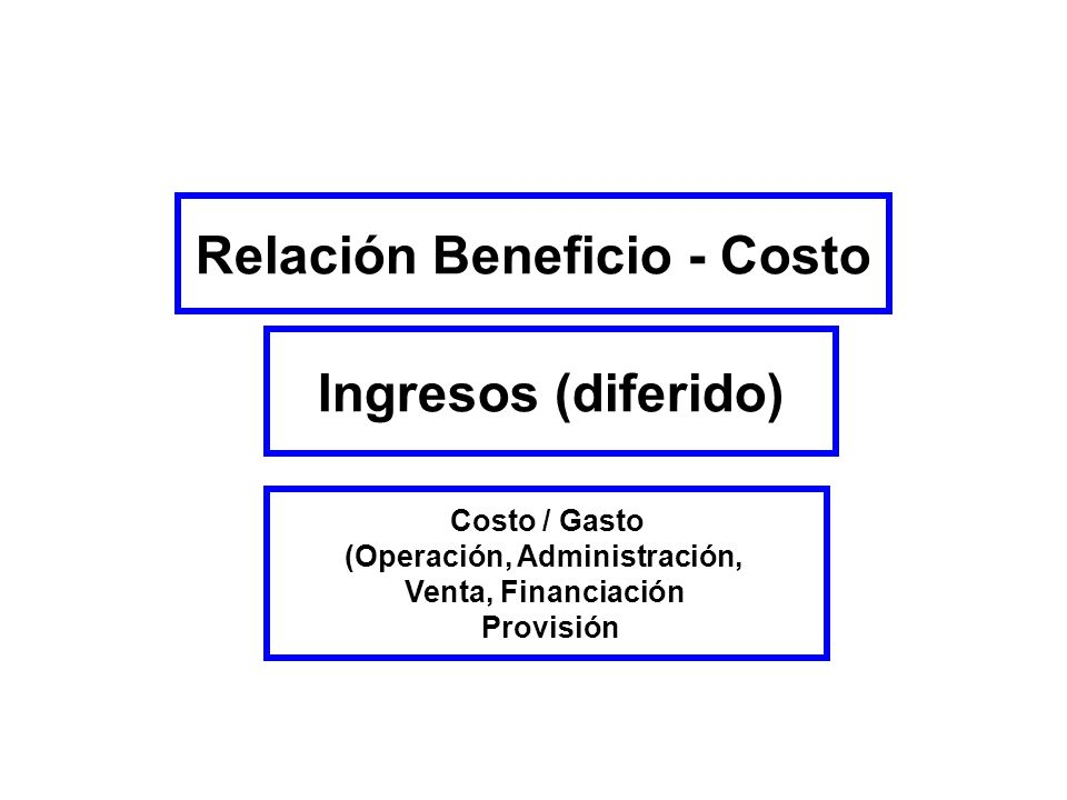 Relación Beneficio - Costo (Operación, Administración,