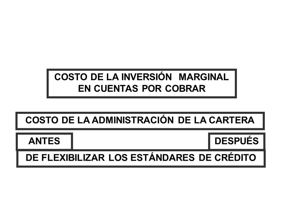 COSTO DE LA INVERSIÓN MARGINAL EN CUENTAS POR COBRAR