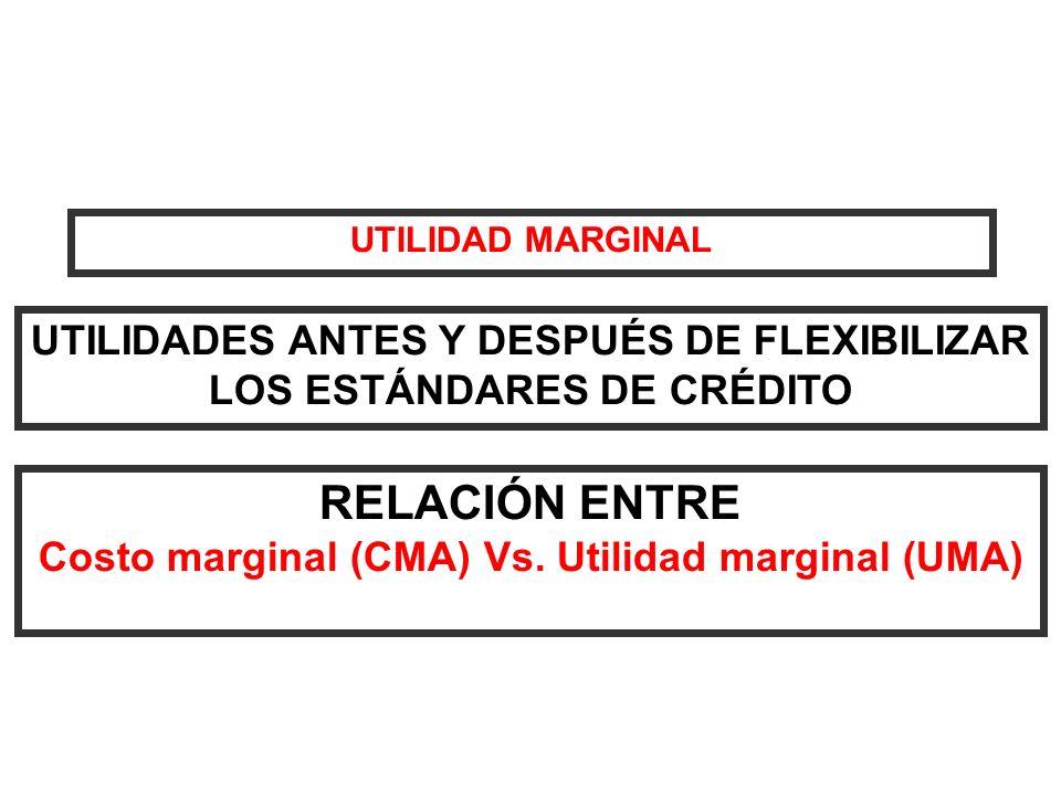 UTILIDAD MARGINAL UTILIDADES ANTES Y DESPUÉS DE FLEXIBILIZAR LOS ESTÁNDARES DE CRÉDITO. RELACIÓN ENTRE.