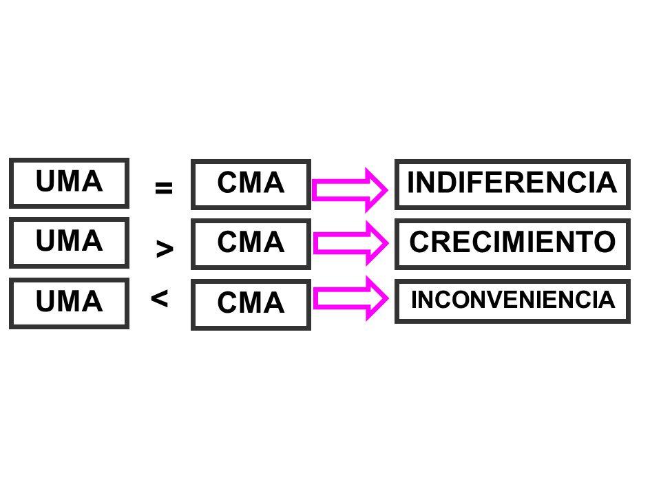 = > < UMA CMA INDIFERENCIA UMA CMA CRECIMIENTO UMA CMA