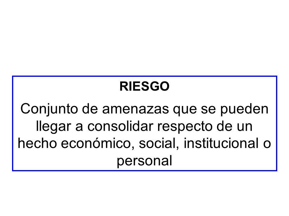 RIESGO Conjunto de amenazas que se pueden llegar a consolidar respecto de un hecho económico, social, institucional o personal.
