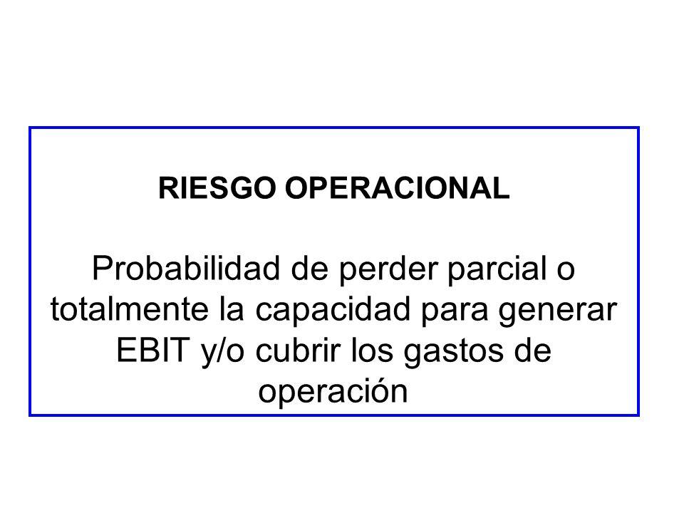 RIESGO OPERACIONAL Probabilidad de perder parcial o totalmente la capacidad para generar EBIT y/o cubrir los gastos de operación.