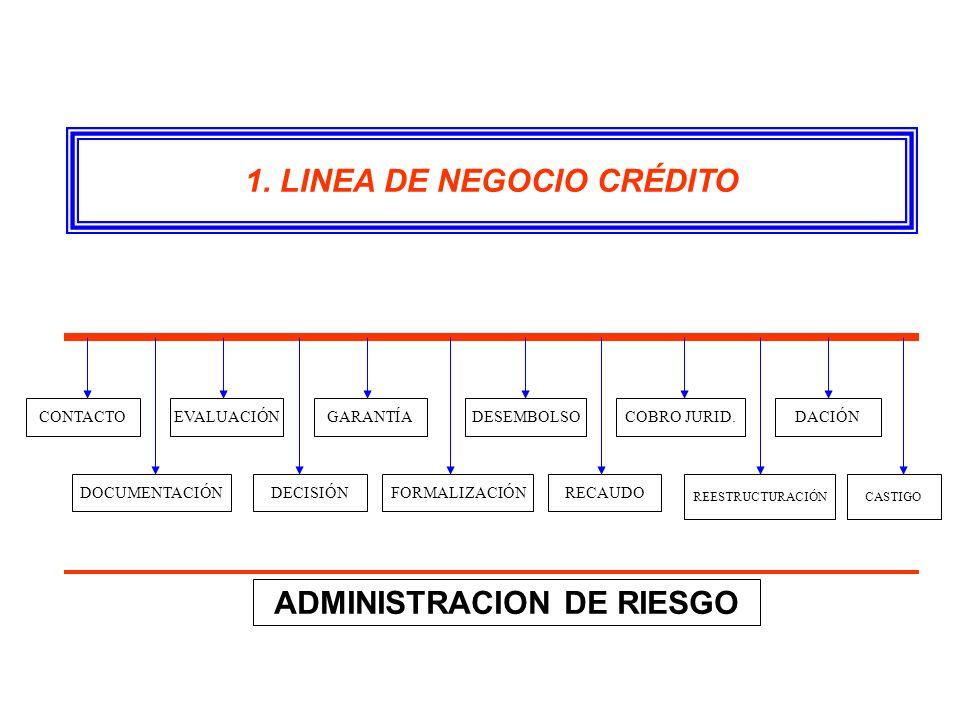 1. LINEA DE NEGOCIO CRÉDITO ADMINISTRACION DE RIESGO