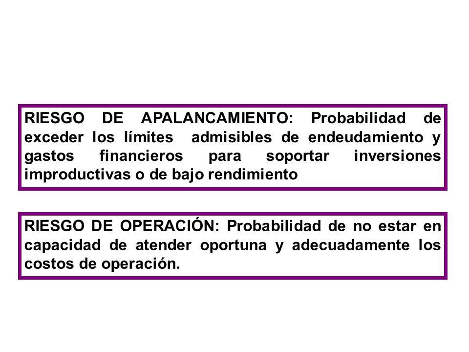 RIESGO DE APALANCAMIENTO: Probabilidad de exceder los límites admisibles de endeudamiento y gastos financieros para soportar inversiones improductivas o de bajo rendimiento